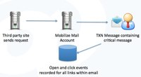 "Mobilize Mail Releases ""Transaction Emails"" Designed for Businesses that need their System Emails Delivered 